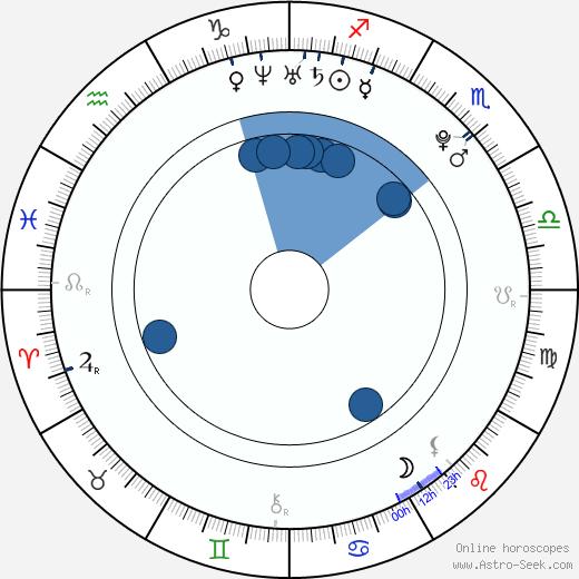 Joshua Sasse wikipedia, horoscope, astrology, instagram