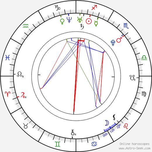 Joshua Sasse astro natal birth chart, Joshua Sasse horoscope, astrology