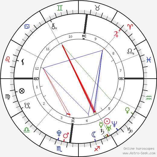 Карим Бензема Karim Benzema день рождения гороскоп, Karim Benzema Натальная карта онлайн