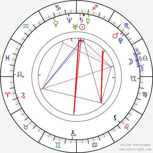 Lucie Bittalová birth chart, Lucie Bittalová astro natal horoscope, astrology