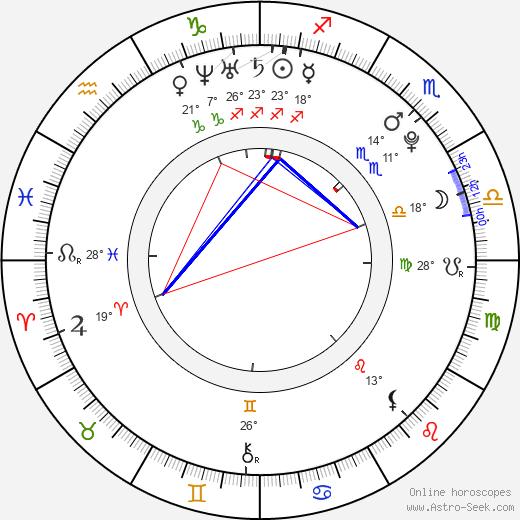 Lukas Colombo birth chart, biography, wikipedia 2019, 2020