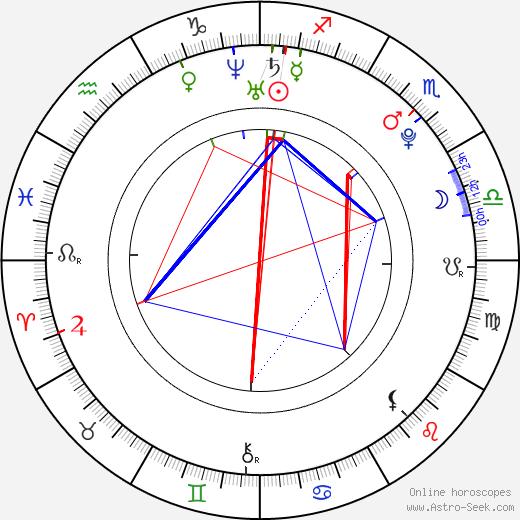 Lukas Colombo astro natal birth chart, Lukas Colombo horoscope, astrology