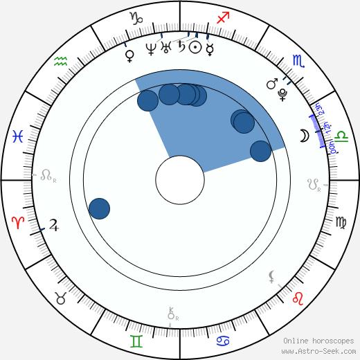 Mandy Jiroux wikipedia, horoscope, astrology, instagram
