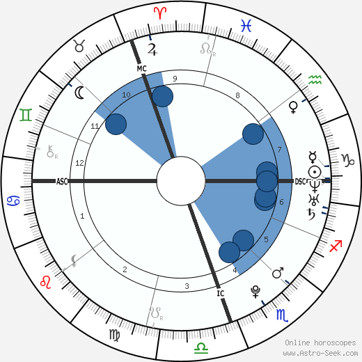 Marissa McKeon wikipedia, horoscope, astrology, instagram