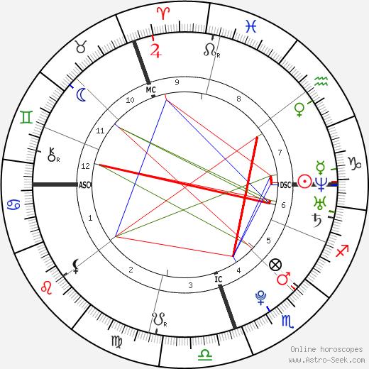 Marissa McKeon день рождения гороскоп, Marissa McKeon Натальная карта онлайн