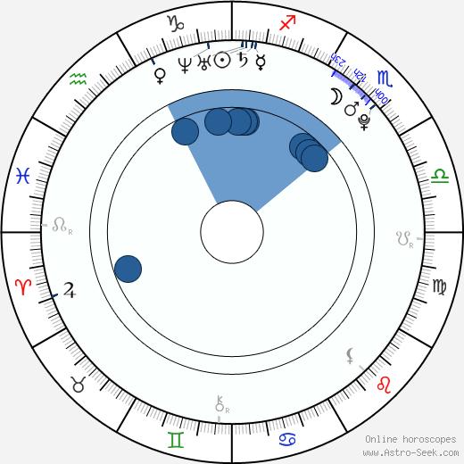 Minami Tsukui wikipedia, horoscope, astrology, instagram