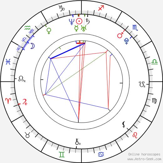 Ondřej Mataj astro natal birth chart, Ondřej Mataj horoscope, astrology
