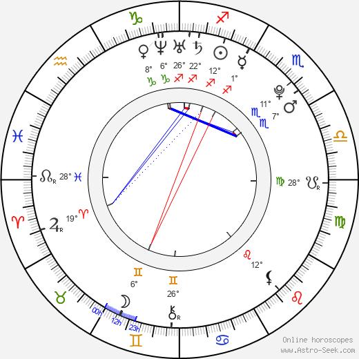 Orlando Brown birth chart, biography, wikipedia 2020, 2021