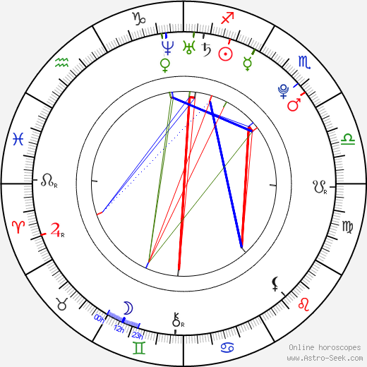 Orlando Brown birth chart, Orlando Brown astro natal horoscope, astrology