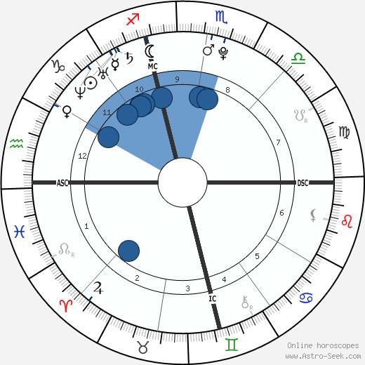 Ronan Farrow wikipedia, horoscope, astrology, instagram