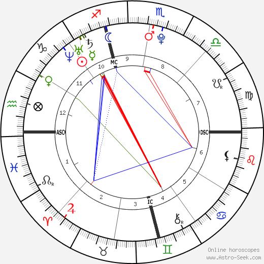Ронан Фэрроу Ronan Farrow день рождения гороскоп, Ronan Farrow Натальная карта онлайн