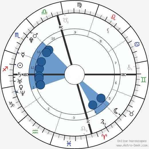Samuel H. Greisman wikipedia, horoscope, astrology, instagram