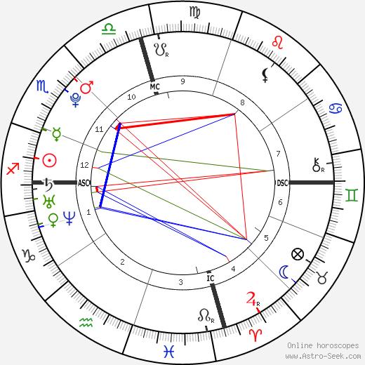 Samuel H. Greisman tema natale, oroscopo, Samuel H. Greisman oroscopi gratuiti, astrologia