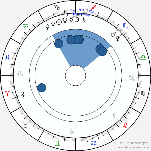 Taliana Vargas wikipedia, horoscope, astrology, instagram