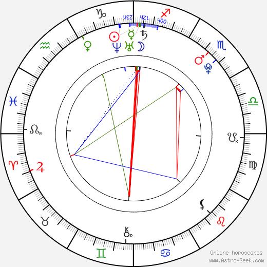 Taliana Vargas день рождения гороскоп, Taliana Vargas Натальная карта онлайн