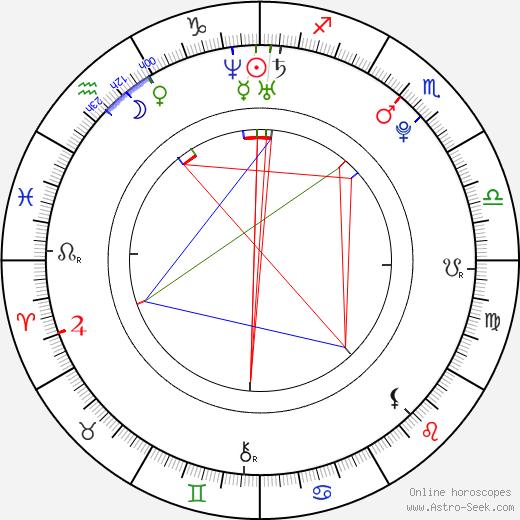 Taťána Kuchařová Gregor день рождения гороскоп, Taťána Kuchařová Gregor Натальная карта онлайн