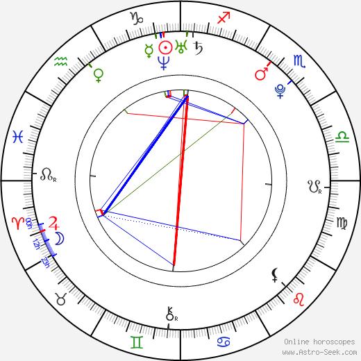 Thomas Dekker astro natal birth chart, Thomas Dekker horoscope, astrology