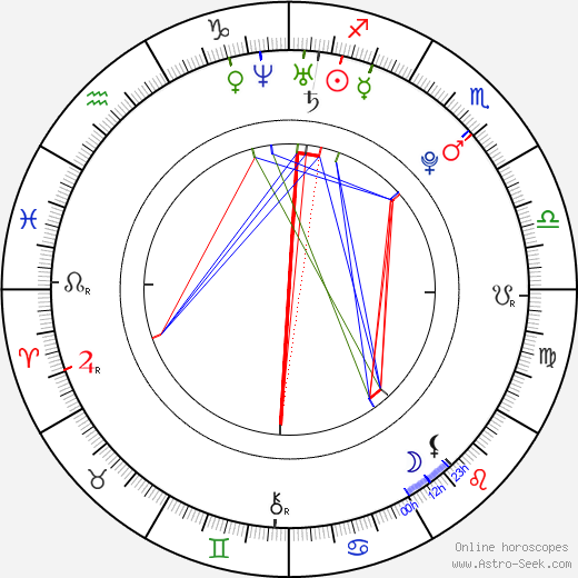 Uffie astro natal birth chart, Uffie horoscope, astrology