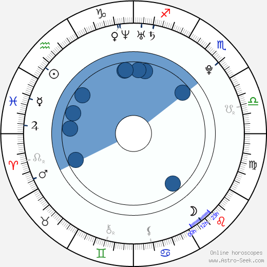 Abril Schreiber wikipedia, horoscope, astrology, instagram