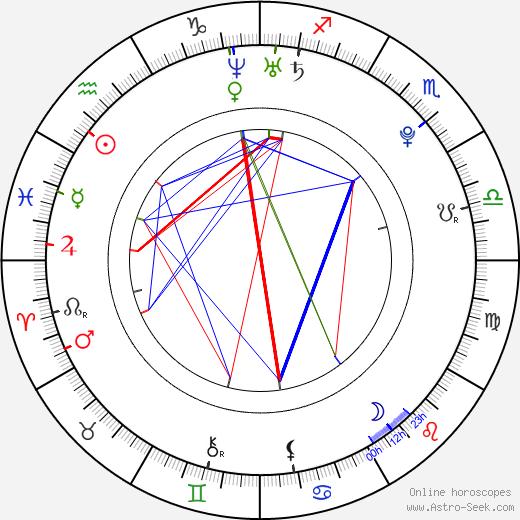 Abril Schreiber astro natal birth chart, Abril Schreiber horoscope, astrology