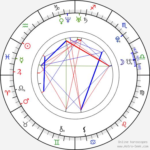 Alex Frost birth chart, Alex Frost astro natal horoscope, astrology