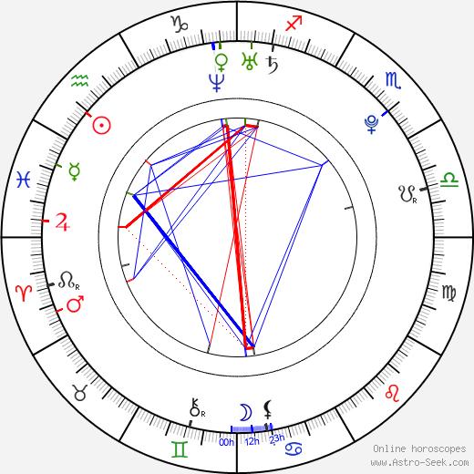 Alex Winston astro natal birth chart, Alex Winston horoscope, astrology