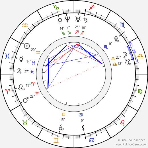 Alexander Loginov birth chart, biography, wikipedia 2020, 2021
