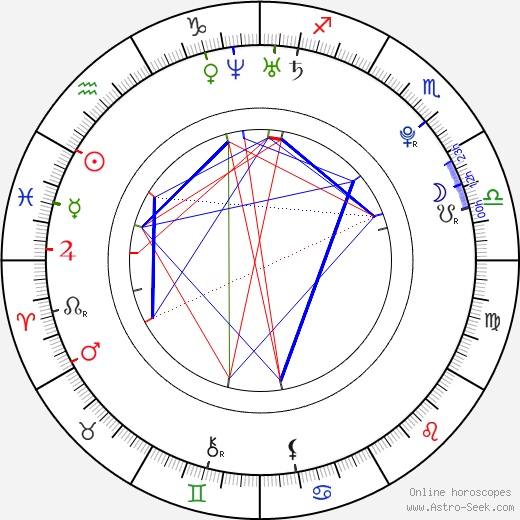 Alexander Loginov birth chart, Alexander Loginov astro natal horoscope, astrology