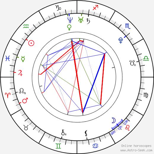 Anna Hopkins astro natal birth chart, Anna Hopkins horoscope, astrology