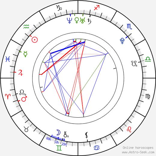 Brea Bennett birth chart, Brea Bennett astro natal horoscope, astrology