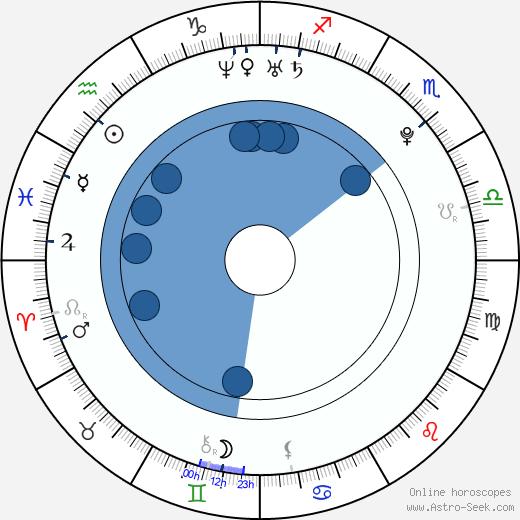 Carolina Kostner wikipedia, horoscope, astrology, instagram