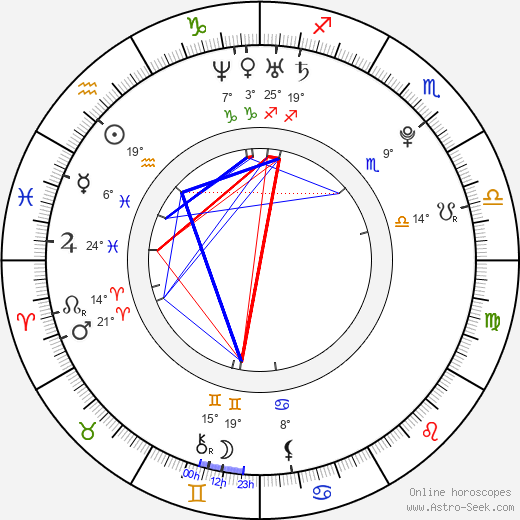Carolina Kostner birth chart, biography, wikipedia 2019, 2020