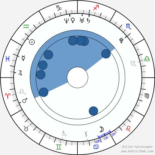 Damián Sánchez wikipedia, horoscope, astrology, instagram