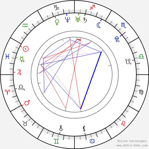 Ellen Page astro natal birth chart, Ellen Page horoscope, astrology