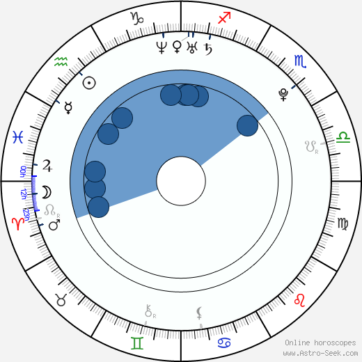 Gerard Piqué wikipedia, horoscope, astrology, instagram
