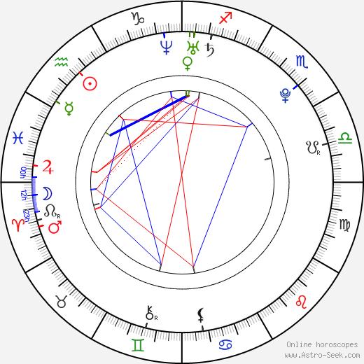 Gerard Piqué horoscope, astrology, Gerard Piqué astro natal birth chart