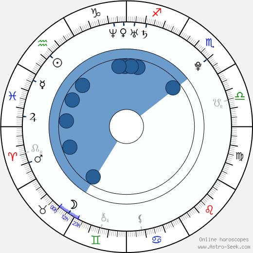 Hayato Ichihara wikipedia, horoscope, astrology, instagram