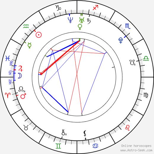 Хизер Моррис Heather Morris день рождения гороскоп, Heather Morris Натальная карта онлайн