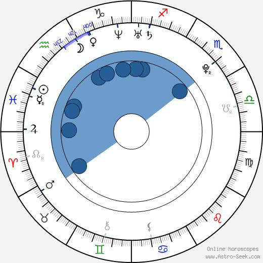 Jan Ťoupalík wikipedia, horoscope, astrology, instagram