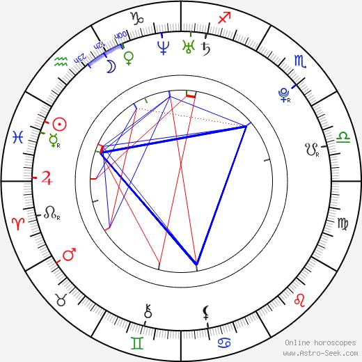 Jan Ťoupalík astro natal birth chart, Jan Ťoupalík horoscope, astrology