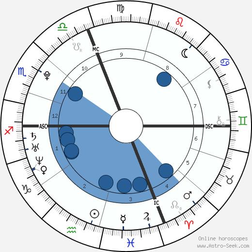 Jérémy Chardy wikipedia, horoscope, astrology, instagram