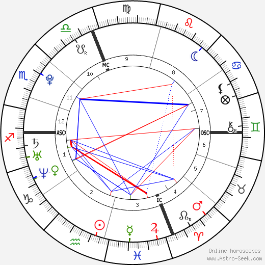 Jérémy Chardy tema natale, oroscopo, Jérémy Chardy oroscopi gratuiti, astrologia