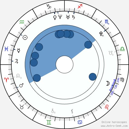 Joe Pichler wikipedia, horoscope, astrology, instagram