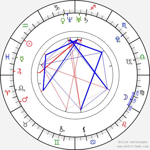 Joe Pichler tema natale, oroscopo, Joe Pichler oroscopi gratuiti, astrologia