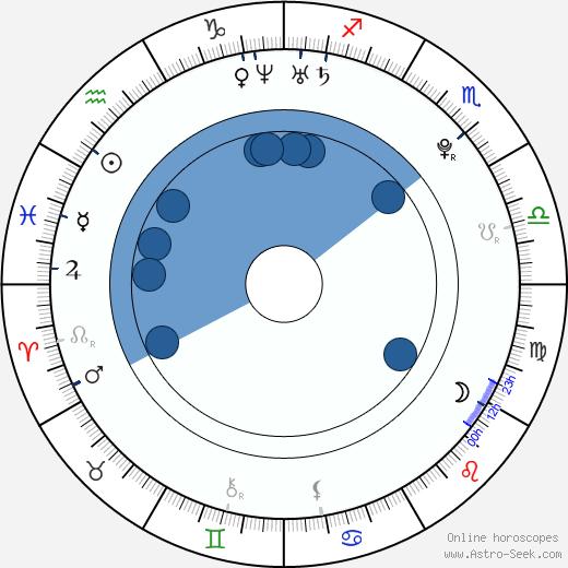 Julia Fedeva - Savicheva wikipedia, horoscope, astrology, instagram