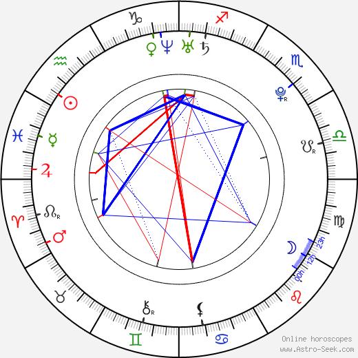 Julia Fedeva - Savicheva день рождения гороскоп, Julia Fedeva - Savicheva Натальная карта онлайн