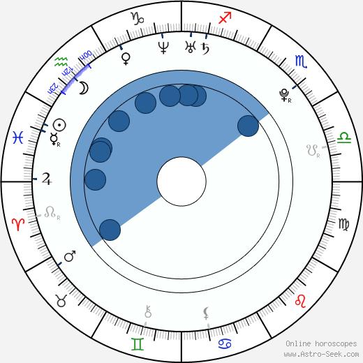 Juraj Kucka wikipedia, horoscope, astrology, instagram