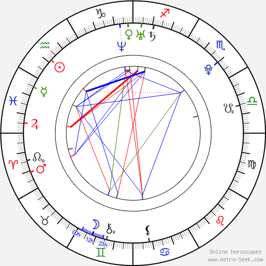 Kerli Kõiv birth chart, Kerli Kõiv astro natal horoscope, astrology