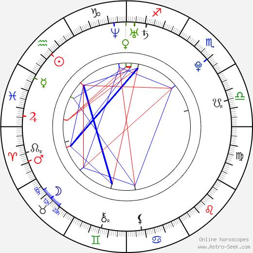 Linus Omark tema natale, oroscopo, Linus Omark oroscopi gratuiti, astrologia