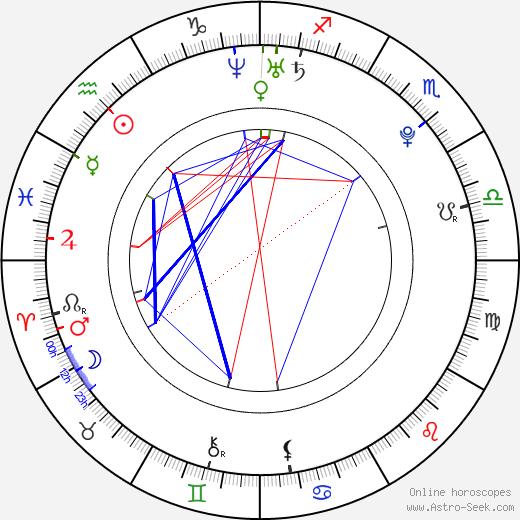 Lucie Bernardoni birth chart, Lucie Bernardoni astro natal horoscope, astrology